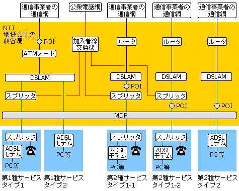 Y/ADSL モデム SV3 NTT西日本使用/初期化済
